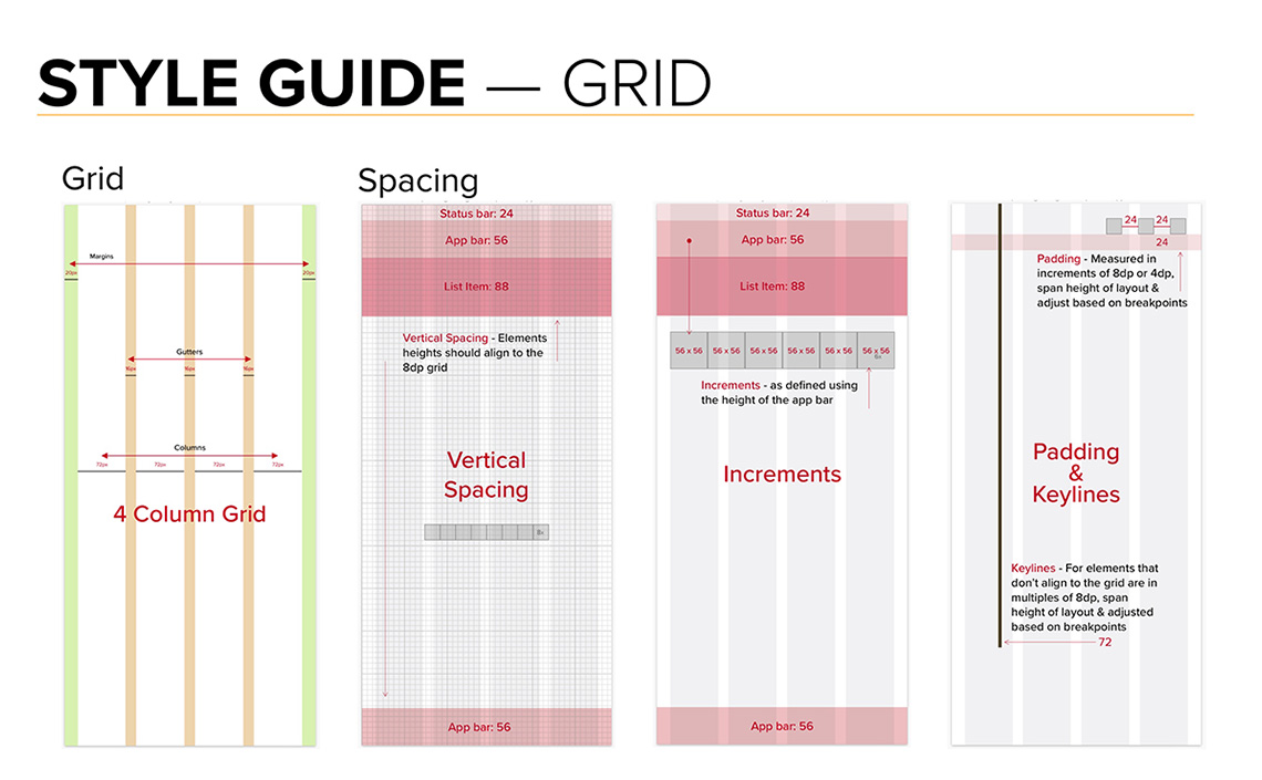 A Section from the Style Guide on the Grid